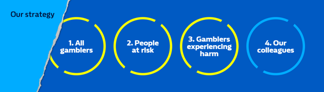 We focus on four crucial areas; all gamblers, people at risk, those experiencing harm and colleagues